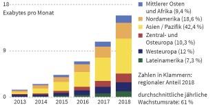 Datenvolumen - Entwicklung der mobilen Datenübertragung 2013 - 2018