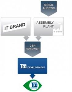 Grafik So funktioniert TCO
