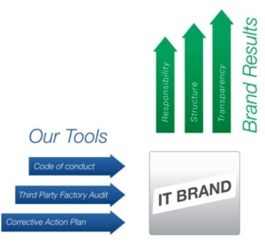 Grafik Werkzeuge TCO
