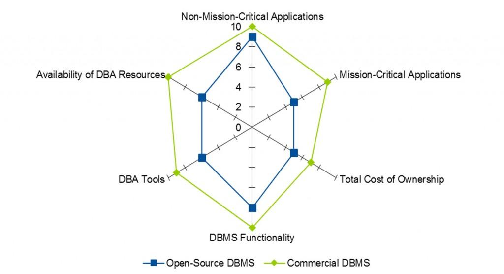 EntpriseDB; Einschätzung Reifegrad Open Source Datenbank Management Systeme