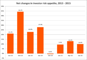 Net changes in investor risk appetite, 2013-2015