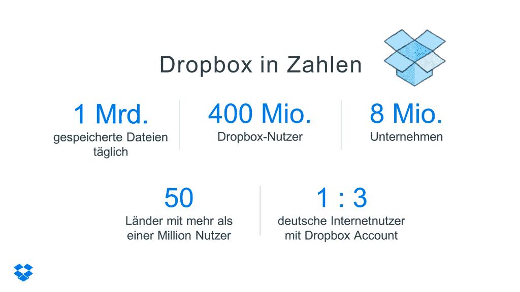 Dropbox in Zahlen