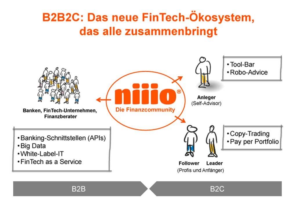 FinTech-Ökosystem niiio