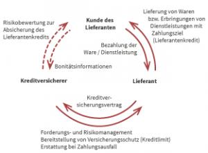 Kreislauf - Das Prinzip einer Kreditversicherung