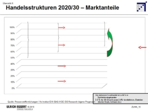 ayway_media_Charts_ZUKUNFT HANDEL_Bild_6