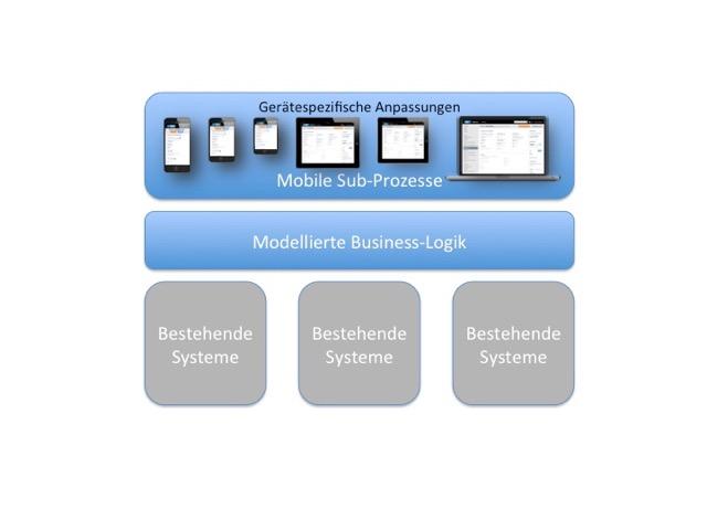 GRA Schichtenmodell Mobilität