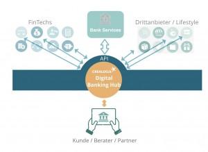 Die Schnittstelle für FinTech-Lösungen. Was der Kunde möchte: eine umfassende Sicht auf alle seine finanziellen Angelegenheiten aus einer Hand.
