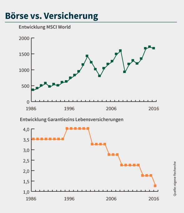 Nach 15 Jahren machte der MSCI World bisher immer Gewinn. Der Garantiezins der Lebensversicherer fällt seit etwa 15 Jahren kontinuierlich.