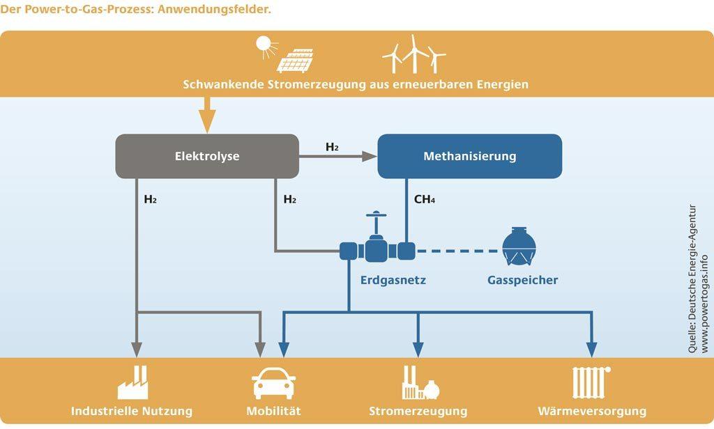 Power-to-Gas ist ideal kombinierbar mit Solar- und Windenergie. Beim Wirkungsgrad der Elektrolyse wurden jüngst große Fortschritte erzielt.
