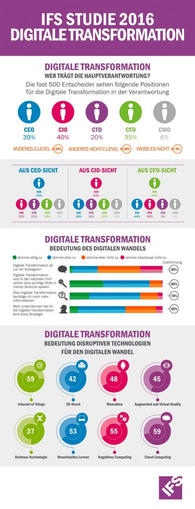 IFS Infografik Digitale Transformation