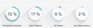Die Mehrheit favorisiert die traditionelle Face-to-Face-Kommuni¬kation gegenüber Telefon oder Video