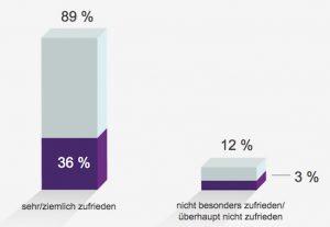 Deutsche Arbeitnehmer sind mit überwältigender Mehrheit zufrieden mit ihrem Job