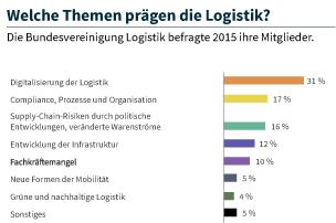 Als wichtigstes übergeordnetes Logistikthema betrachten 31 Prozent der Befragten die Digitalisierung des Wirtschaftsbereiches.