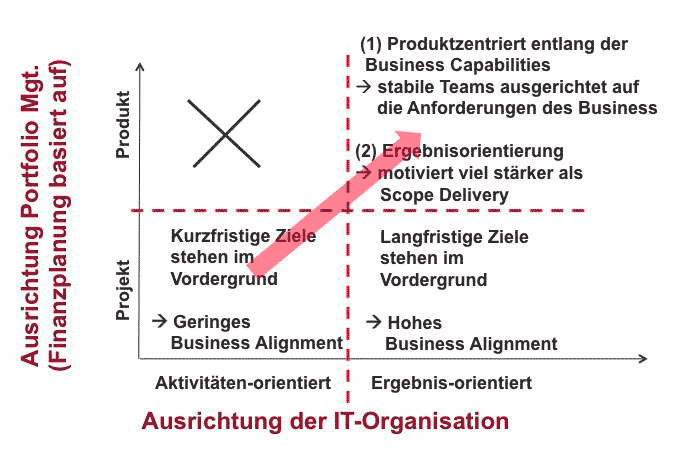 "Business-Capability-fokussierte Teams sind  ""Think-it-Build-it-Run-it""-Teams."