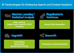 Enterprise-Search-Systeme wie der iFinder5 elastic verfügen heute über einen umfassenden Stack an KI-Technologien.