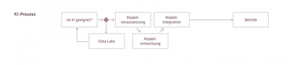 Das Entwickeln von KI-Anwendungen erfordert ein angepasstes Vorgehen (Quelle: adesso AG)